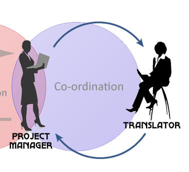 Translation Agencies