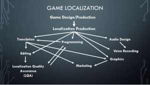 """Game Localization diagram """"How Do I Get into Video Game Localization?"""" All Routes Lead to Games JAT PROJECT 2020"""