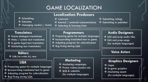 Game localization diagram JAT PROJECT 2020